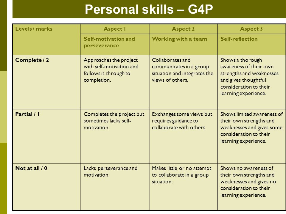 Personal skills – G4P Levels / marksAspect 1Aspect 2Aspect 3 Self-motivation and perseverance Working with a teamSelf-reflection Complete / 2Approaches the project with self-motivation and follows it through to completion.