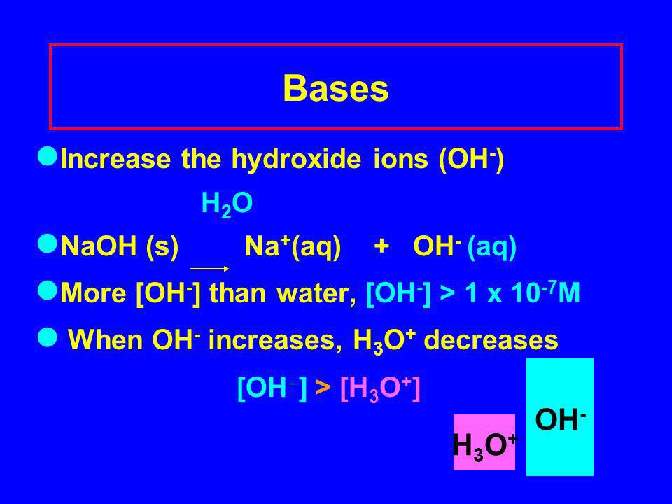 Bases Increase the hydroxide ions (OH - ) H 2 O NaOH (s) Na + (aq) + OH - (aq) More [OH - ] than water, [OH - ] > 1 x 10 -7 M When OH - increases, H 3 O + decreases [OH ] > [H 3 O + ] H3O+H3O+ OH -