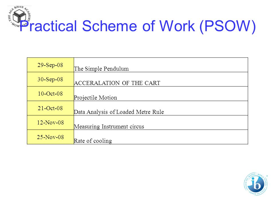 Practical Scheme of Work (PSOW) 29-Sep-08 The Simple Pendulum 30-Sep-08 ACCERALATION OF THE CART 10-Oct-08 Projectile Motion 21-Oct-08 Data Analysis of Loaded Metre Rule 12-Nov-08 Measuring Instrument circus 25-Nov-08 Rate of cooling