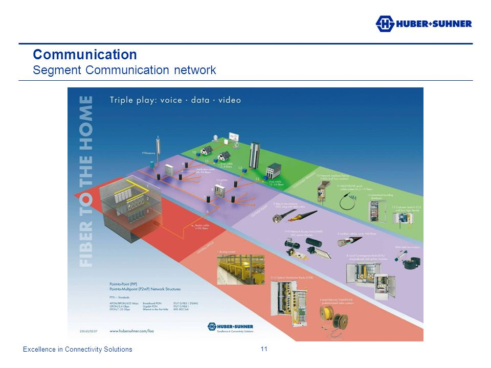 Excellence in Connectivity Solutions 11 Communication Segment Communication network