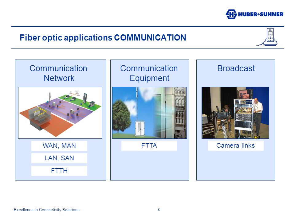 Excellence in Connectivity Solutions 8 Fiber optic applications COMMUNICATION WAN, MAN LAN, SAN FTTH FTTACamera links Communication Network Communication Equipment Broadcast