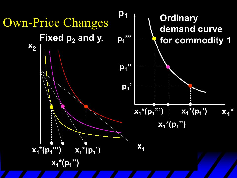 x 1 *(p 1 ) p1p1 p 1 x1*x1* Own-Price Changes Ordinary demand curve for commodity 1 Fixed p 2 and y.