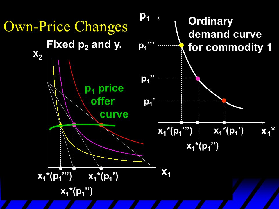x 1 *(p 1 ) p1p1 p 1 x1*x1* Own-Price Changes Ordinary demand curve for commodity 1 p 1 price offer curve Fixed p 2 and y.