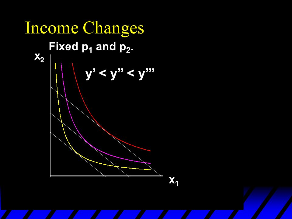 Income Changes Fixed p 1 and p 2. y < y < y