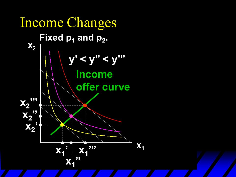 Income Changes Fixed p 1 and p 2. y < y < y x 1 x 2 Income offer curve