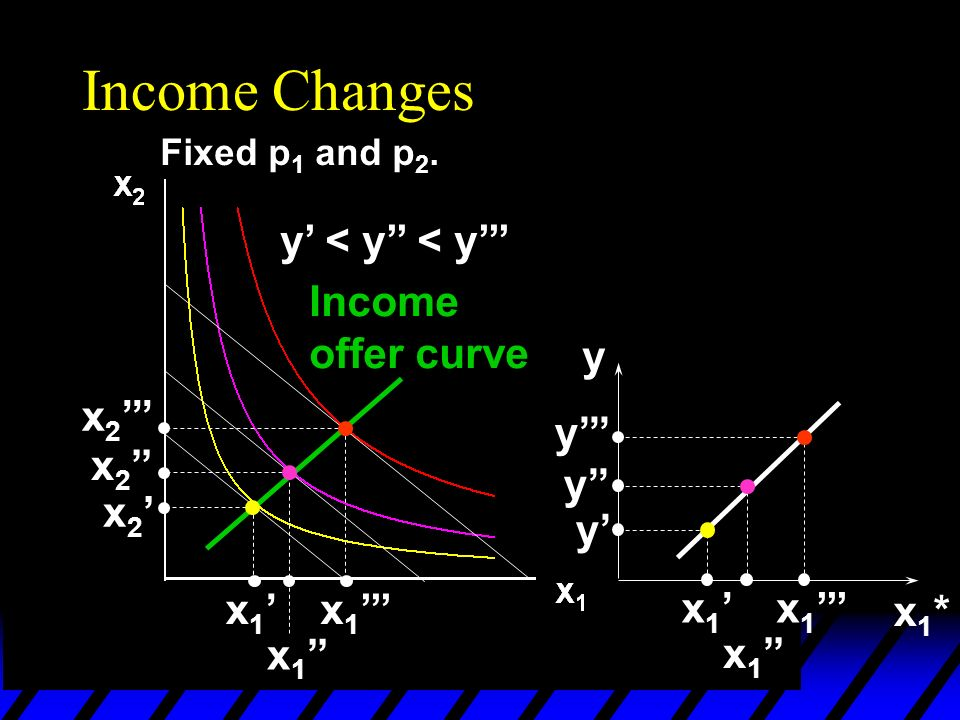 Income Changes Fixed p 1 and p 2. y < y < y x 1 x 2 Income offer curve x1*x1* y x 1 y y y