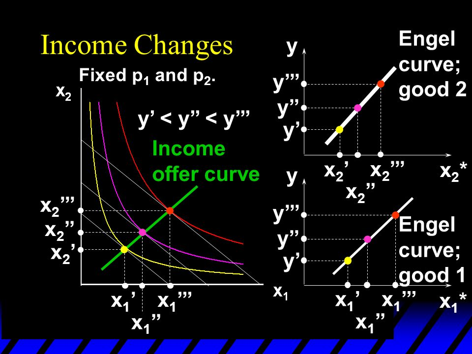 Income Changes Fixed p 1 and p 2.