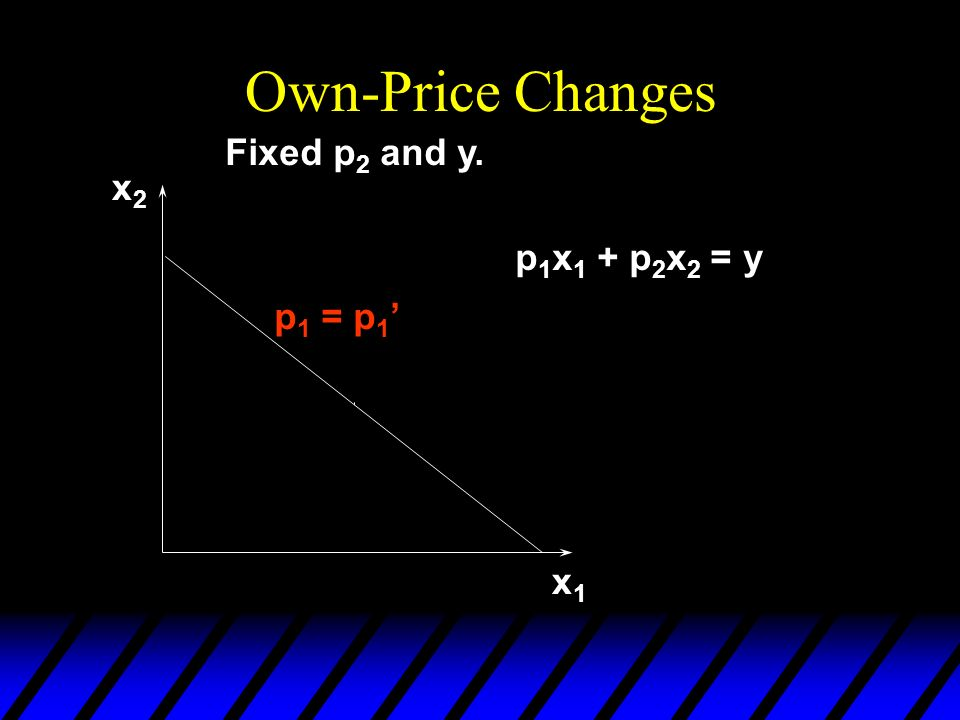 x1x1 x2x2 p 1 = p 1 Fixed p 2 and y. p 1 x 1 + p 2 x 2 = y Own-Price Changes