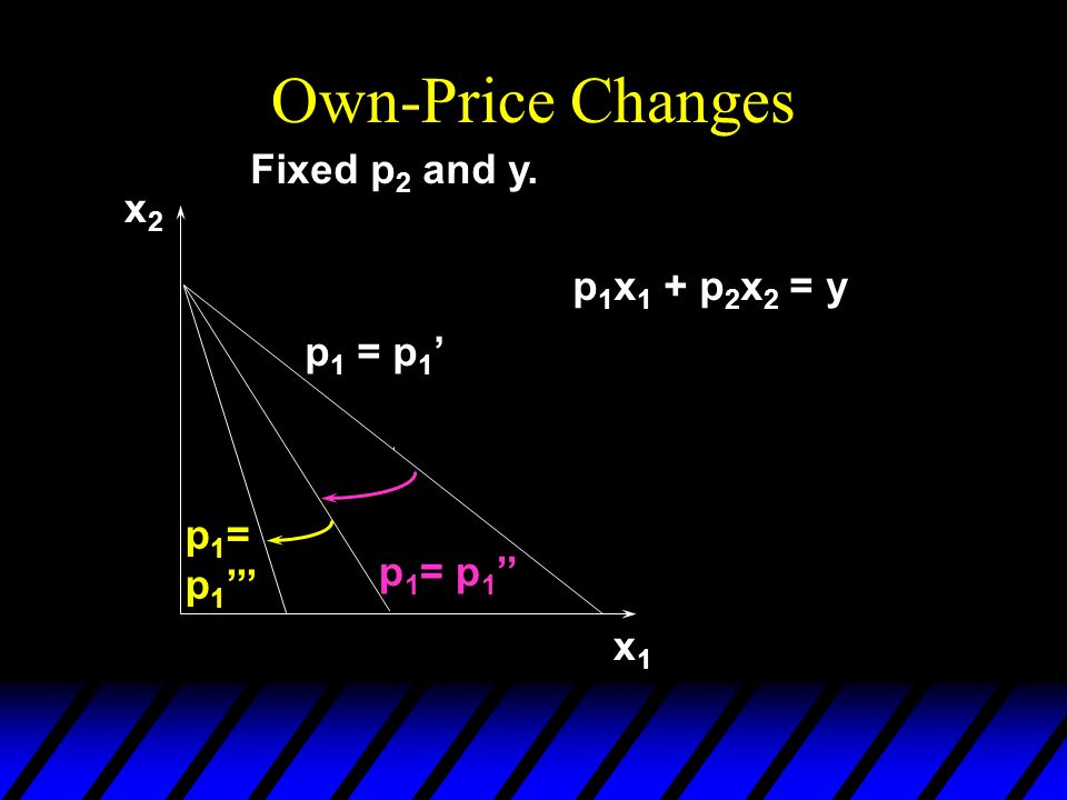 Own-Price Changes x1x1 x2x2 p 1 = p 1 Fixed p 2 and y. p 1 = p 1 p 1 x 1 + p 2 x 2 = y