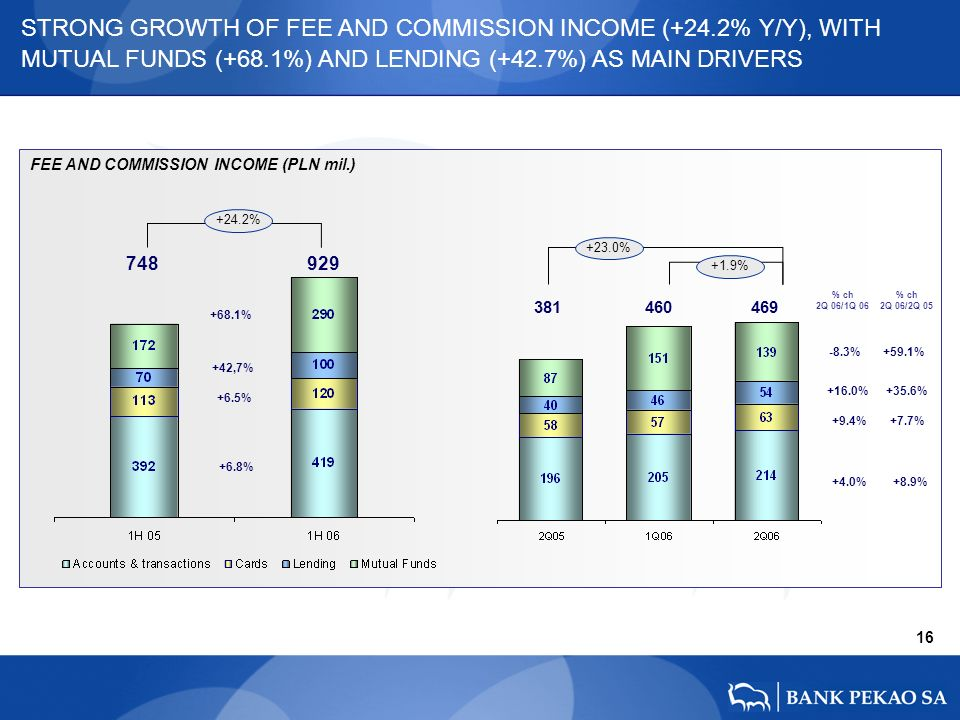 FEE AND COMMISSION INCOME (PLN mil.) 16 +16.0% -8.3% +9.4% +4.0% +35.6% +59.1% +7.7% +8.9% 381 460 469 +23.0% +1.9% STRONG GROWTH OF FEE AND COMMISSION INCOME (+24.2% Y/Y), WITH MUTUAL FUNDS (+68.1%) AND LENDING (+42.7%) AS MAIN DRIVERS % ch 2Q 06/1Q 06 % ch 2Q 06/2Q 05 748 929 +42,7% +68.1% +6.5% +6.8% +24.2%