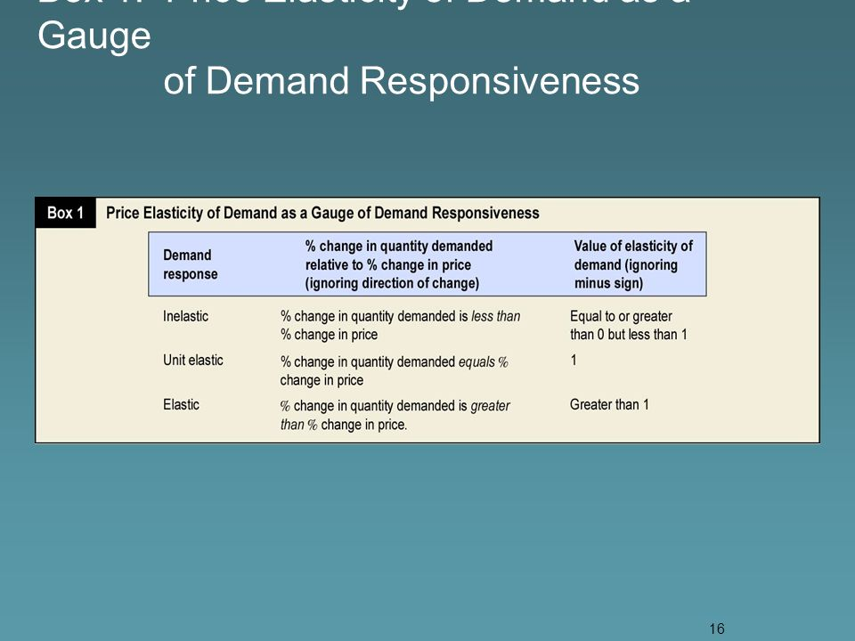16 Box 1. Price Elasticity of Demand as a Gauge of Demand Responsiveness