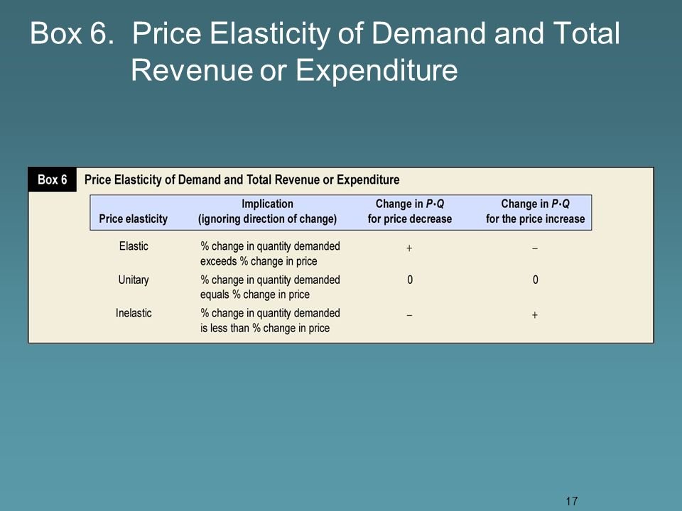 17 Box 6. Price Elasticity of Demand and Total Revenue or Expenditure
