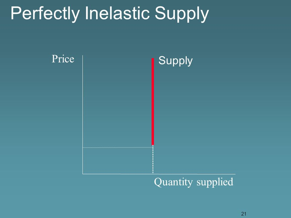 21 Perfectly Inelastic Supply Price Quantity supplied Supply