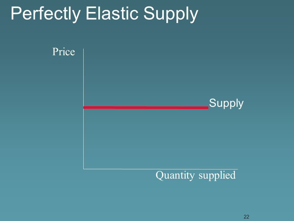 22 Price Quantity supplied Supply Perfectly Elastic Supply