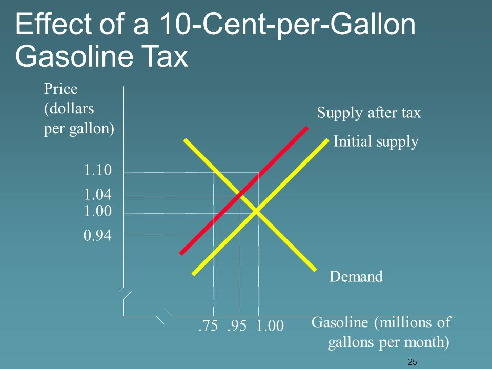 25 Price (dollars per gallon) Gasoline (millions of gallons per month) Demand Initial supply Supply after tax Effect of a 10-Cent-per-Gallon Gasoline Tax