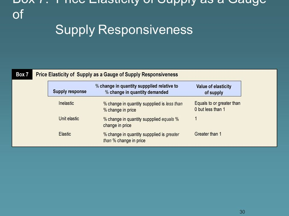 30 Box 7. Price Elasticity of Supply as a Gauge of Supply Responsiveness