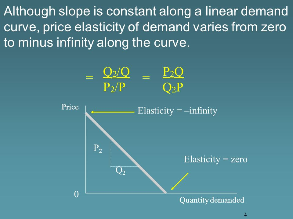 4 == Price Quantity demanded P2P2 Q2Q2 0 Although slope is constant along a linear demand curve, price elasticity of demand varies from zero to minus infinity along the curve.