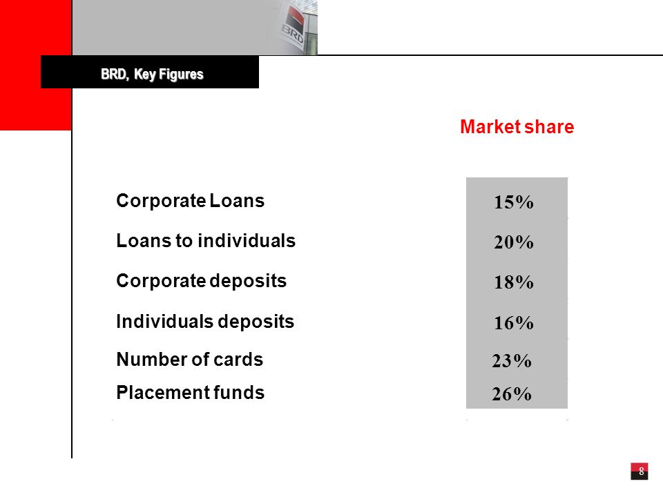 8 Market share Corporate Loans 15%15% Loans to individuals 20% Corporate deposits 18% Individuals deposits 16%16% BRD, Key Figures Number of cards 23% 26%26% Placement funds