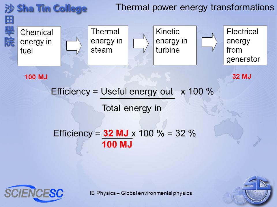 IB Physics – Global environmental physics Thermal power energy transformations Chemical energy in fuel Thermal energy in steam Kinetic energy in turbine Electrical energy from generator Efficiency = Useful energy out x 100 % Total energy in 100 MJ 32 MJ Efficiency = 32 MJ x 100 % = 32 % 100 MJ