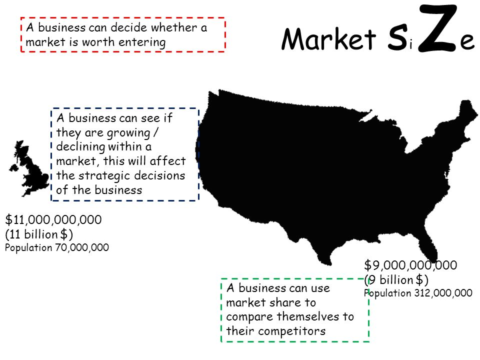Market s i z e $9,000,000,000 (9 billion $) Population 312,000,000 $11,000,000,000 (11 billion $) Population 70,000,000 A business can decide whether a market is worth entering A business can use market share to compare themselves to their competitors A business can see if they are growing / declining within a market, this will affect the strategic decisions of the business
