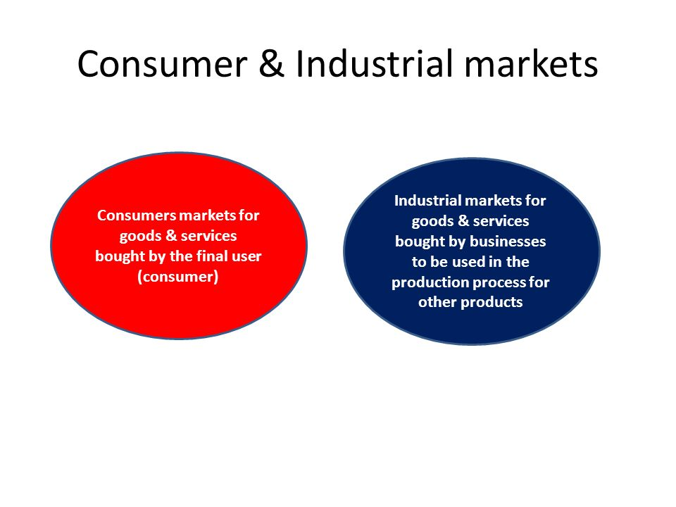 Consumer & Industrial markets Consumers markets for goods & services bought by the final user (consumer) Industrial markets for goods & services bought by businesses to be used in the production process for other products