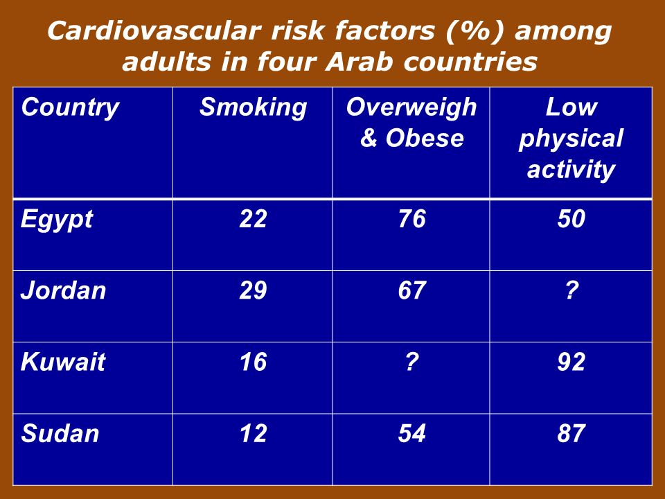 Cardiovascular risk factors (%) among adults in four Arab countries CountrySmokingOverweigh & Obese Low physical activity Egypt Jordan2967.