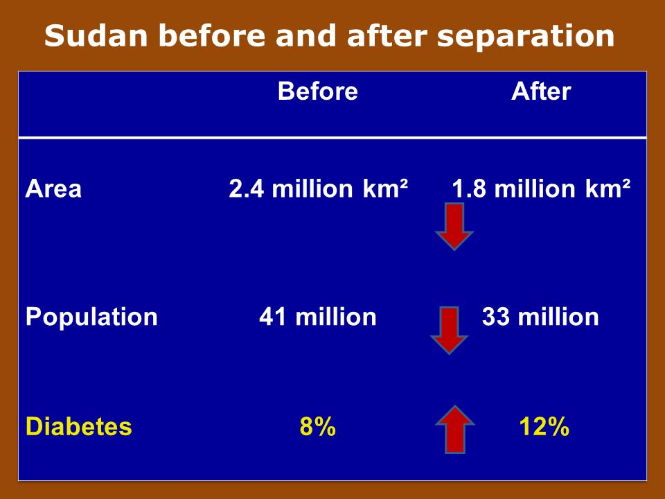 Sudan before and after separation