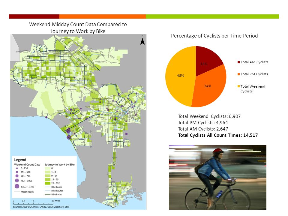 Weekend Midday Count Data Compared to Journey to Work by Bike Total Weekend Cyclists: 6,907 Total PM Cyclists: 4,964 Total AM Cyclists: 2,647 Total Cyclists All Count Times: 14,517 Percentage of Cyclists per Time Period