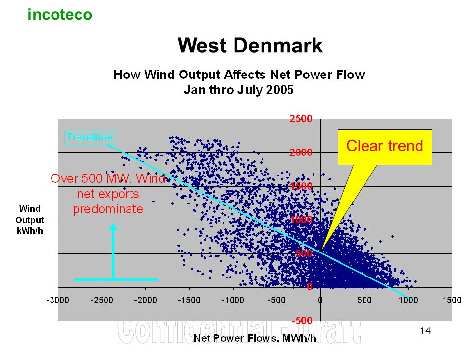 incoteco 14 West Denmark Clear trend