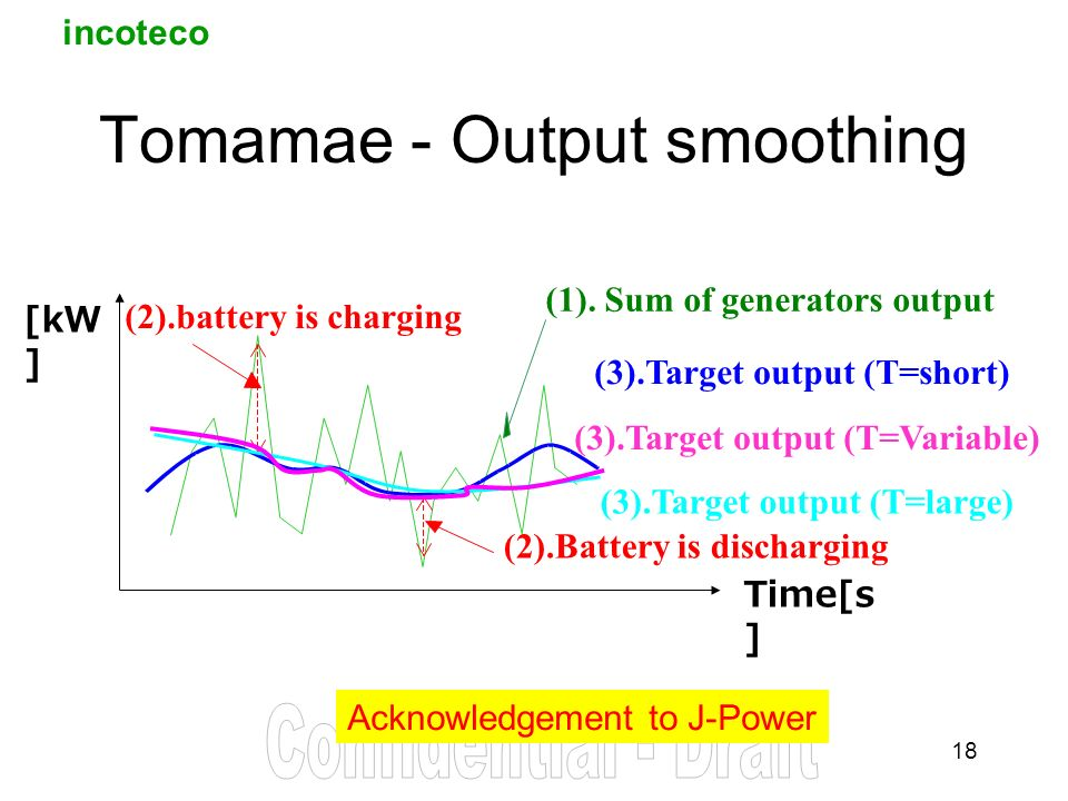 incoteco 18 Tomamae - Output smoothing Acknowledgement to J-Power (1).