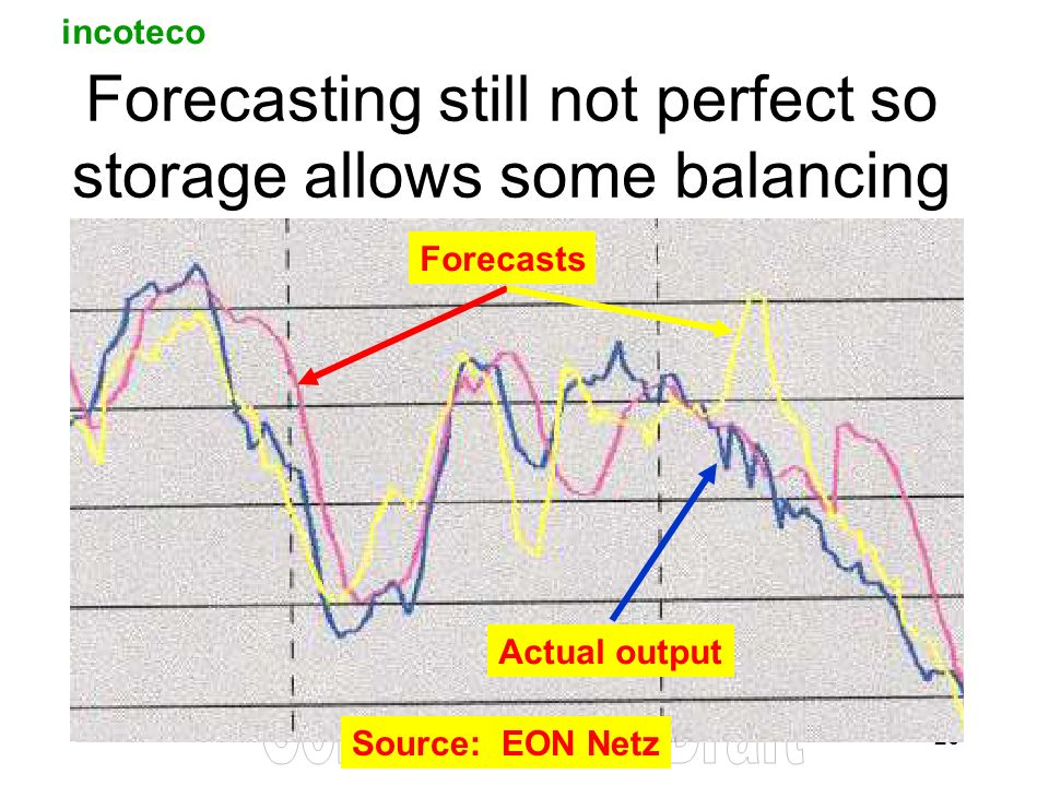 incoteco 20 Forecasting still not perfect so storage allows some balancing Forecasts Actual output Source: EON Netz
