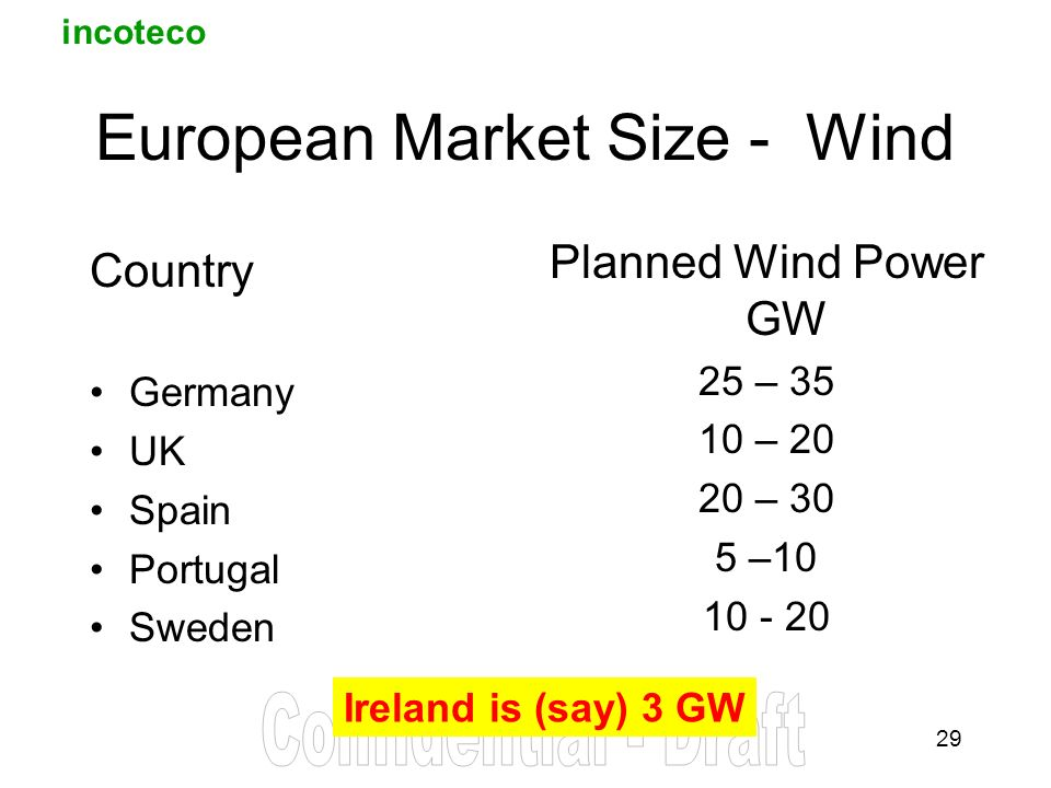 incoteco 29 European Market Size - Wind Country Germany UK Spain Portugal Sweden Planned Wind Power GW 25 – – – 30 5 – Ireland is (say) 3 GW