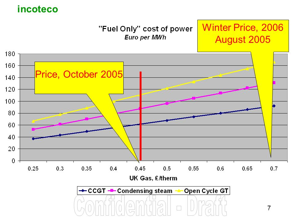 incoteco 7 Price, October 2005 Winter Price, 2006 August 2005