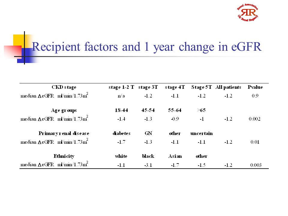 Recipient factors and 1 year change in eGFR