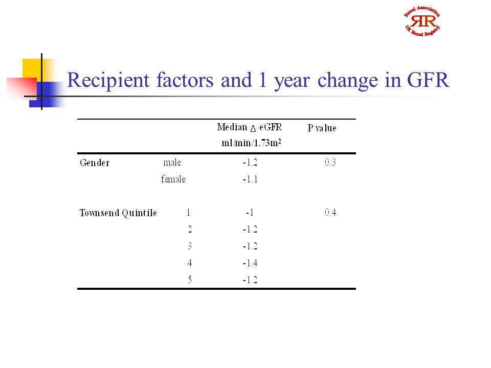 Recipient factors and 1 year change in GFR