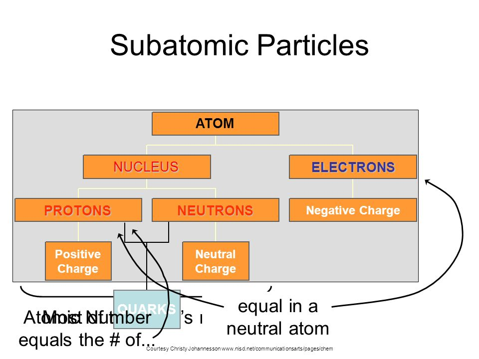Subatomic Particles Most of the atoms mass.