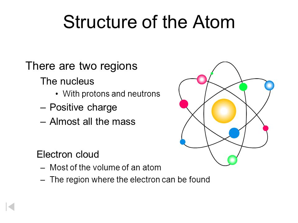 Structure of the Atom There are two regions The nucleus With protons and neutrons –Positive charge –Almost all the mass Electron cloud –Most of the volume of an atom –The region where the electron can be found