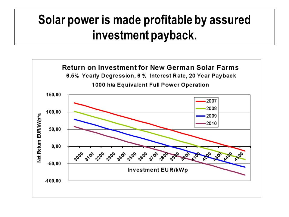 Solar power is made profitable by assured investment payback.