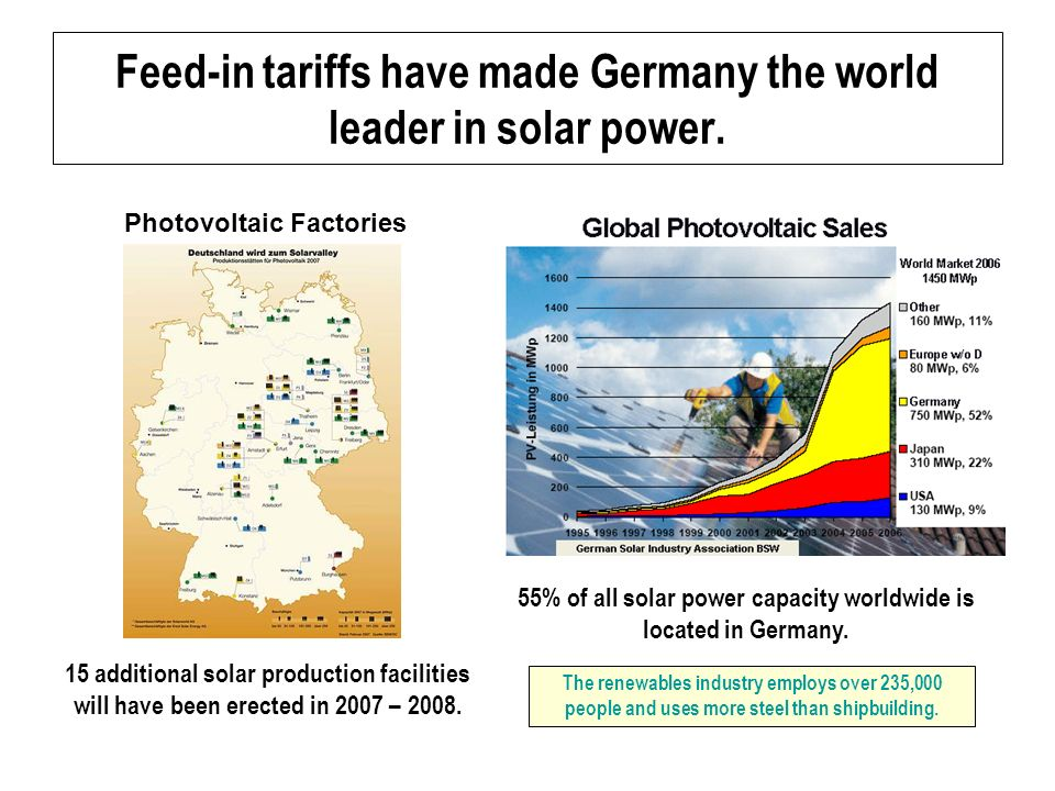 Feed-in tariffs have made Germany the world leader in solar power.