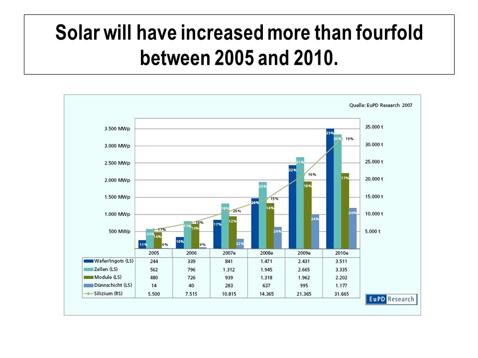 Solar will have increased more than fourfold between 2005 and 2010.