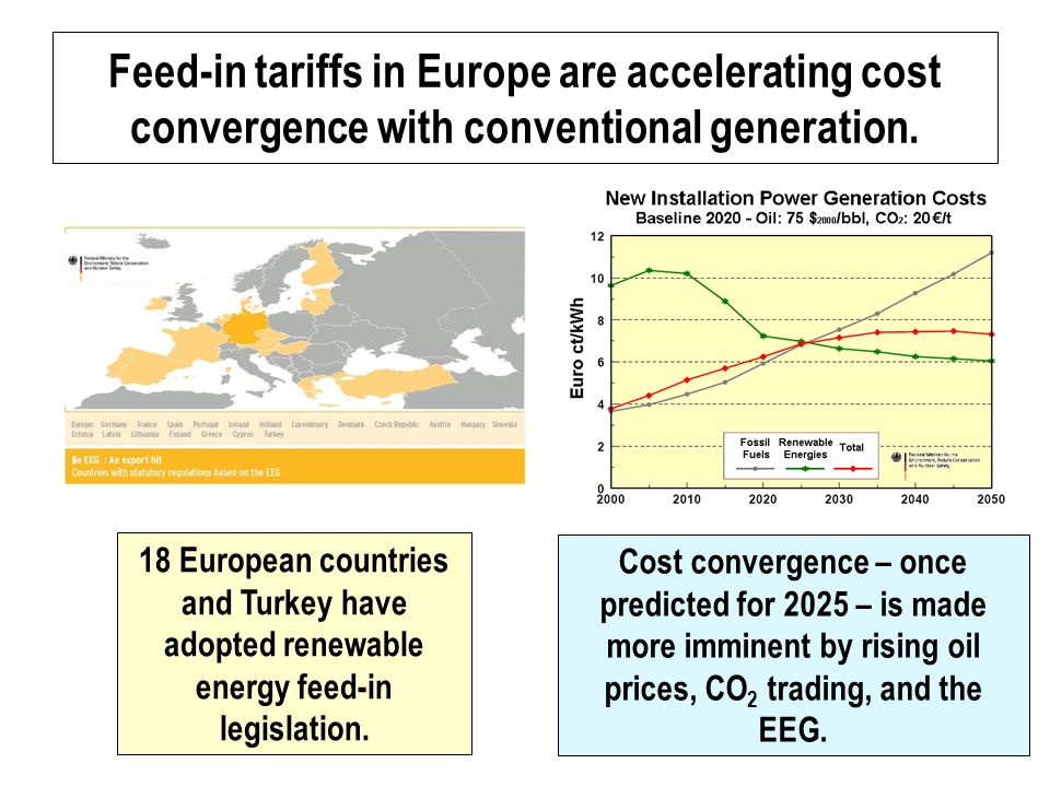 Feed-in tariffs in Europe are accelerating cost convergence with conventional generation.