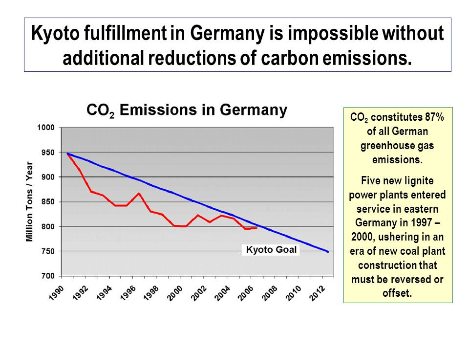 Kyoto fulfillment in Germany is impossible without additional reductions of carbon emissions.