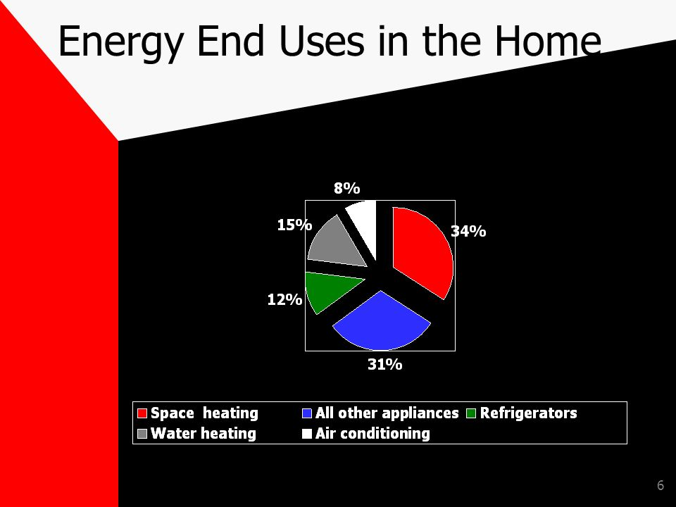 6 Energy End Uses in the Home