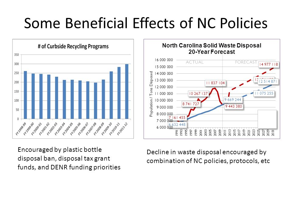 Some Beneficial Effects of NC Policies Encouraged by plastic bottle disposal ban, disposal tax grant funds, and DENR funding priorities Decline in waste disposal encouraged by combination of NC policies, protocols, etc