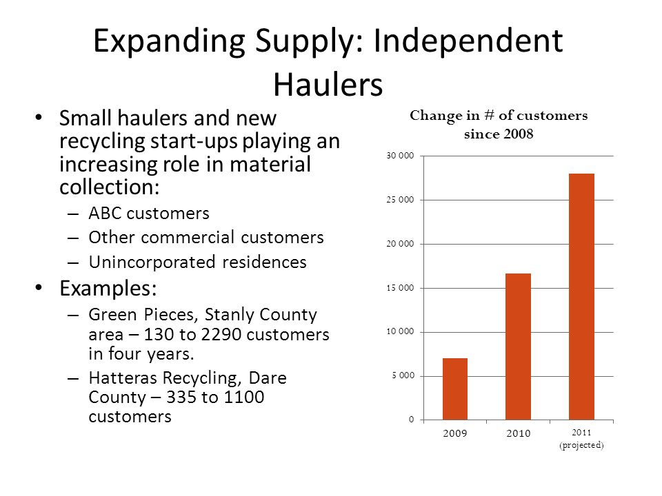 Expanding Supply: Independent Haulers Small haulers and new recycling start-ups playing an increasing role in material collection: – ABC customers – Other commercial customers – Unincorporated residences Examples: – Green Pieces, Stanly County area – 130 to 2290 customers in four years.