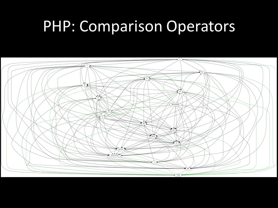 PHP: Comparison Operators