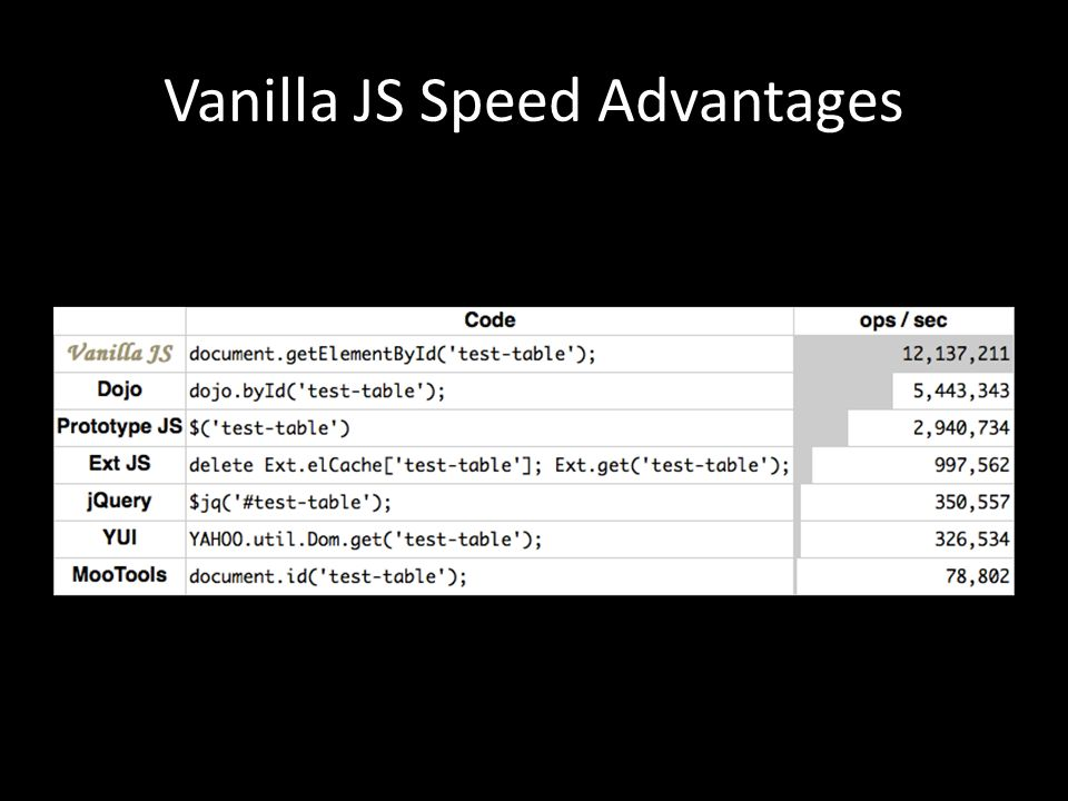 Vanilla JS Speed Advantages