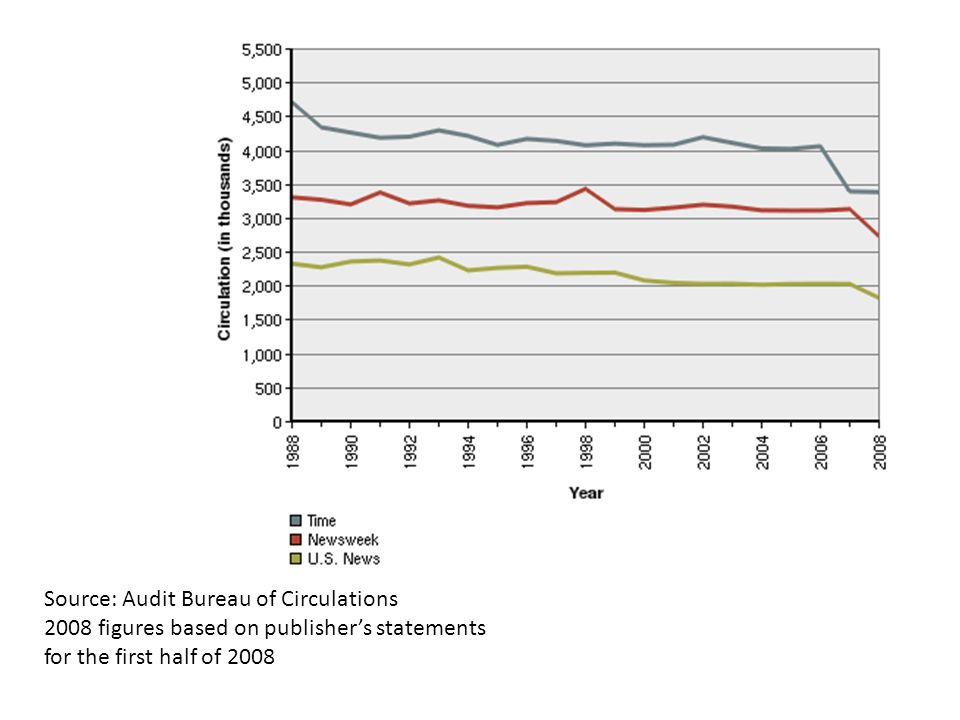 Source: Audit Bureau of Circulations 2008 figures based on publishers statements for the first half of 2008