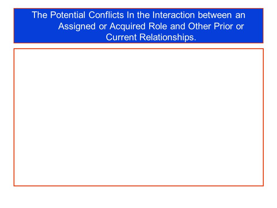 The Potential Conflicts In the Interaction between an Assigned or Acquired Role and Other Prior or Current Relationships.