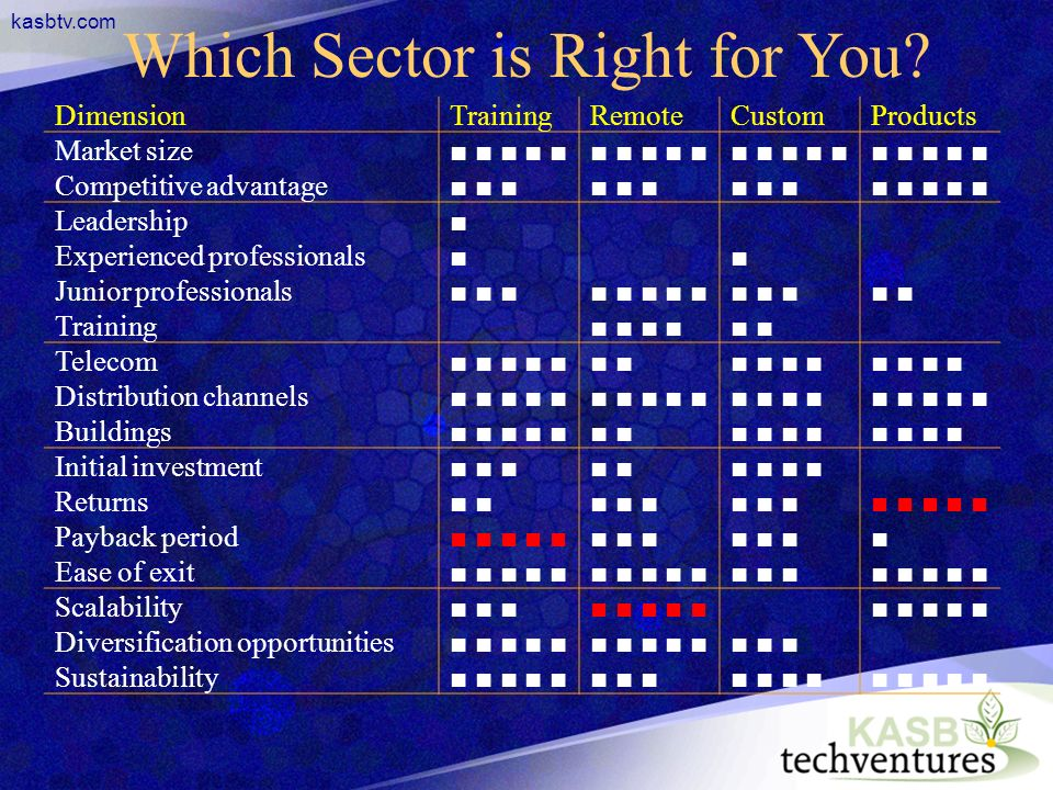kasbtv.com Which Sector is Right for You.